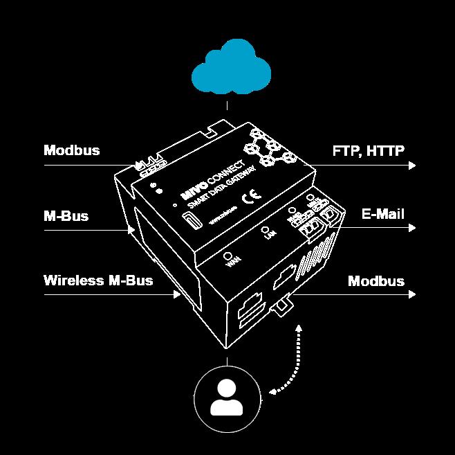 Mivo Connect - Smart Gateway
