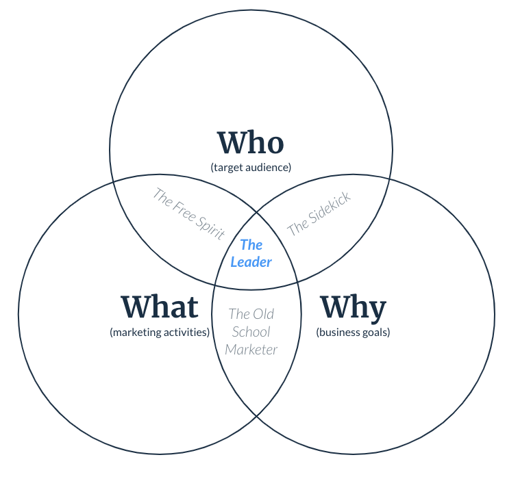 Who, what, and why venn diagram with The Leader at the center intersection.