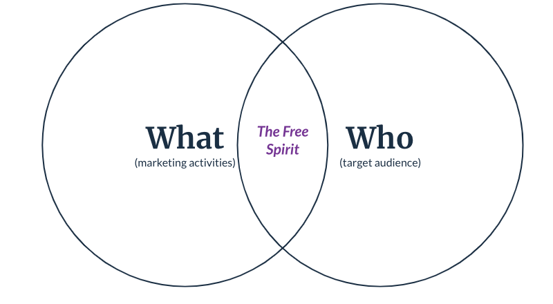 """Venn diagram with What (marketing activities) and Who (target audience) with """"The Free Spirit"""" at the intersection."""