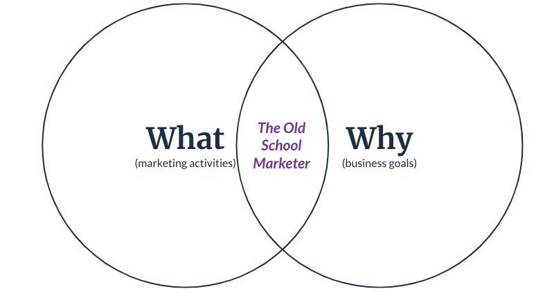 """Venn diagram with What (marketing activities) and Why (business goals) with """"The Old School Marketer"""" at the intersection."""