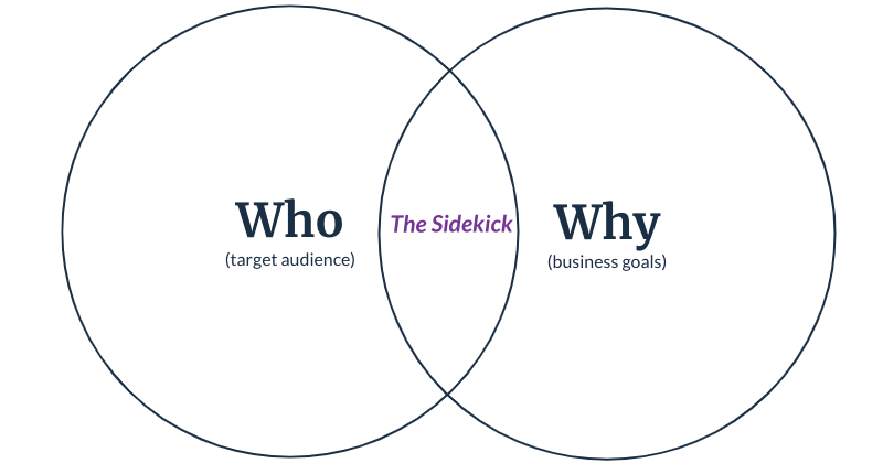 """Venn diagram with Who (target audience) and Why (business goals) with """"The Sidekick"""" at the intersection."""