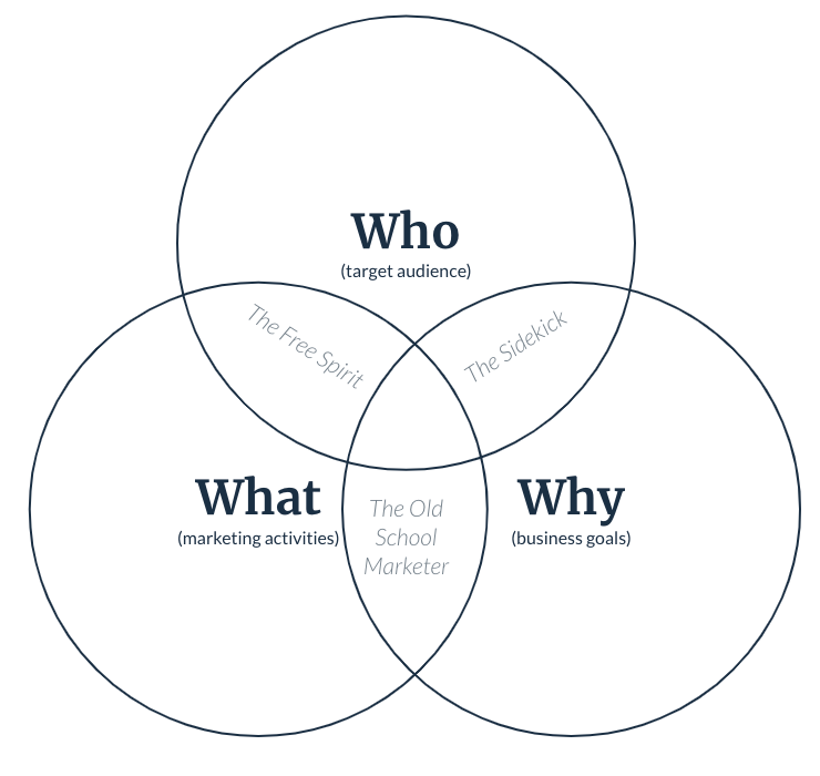 Who, what, and why venn diagram with demand gen personality types at intersections.