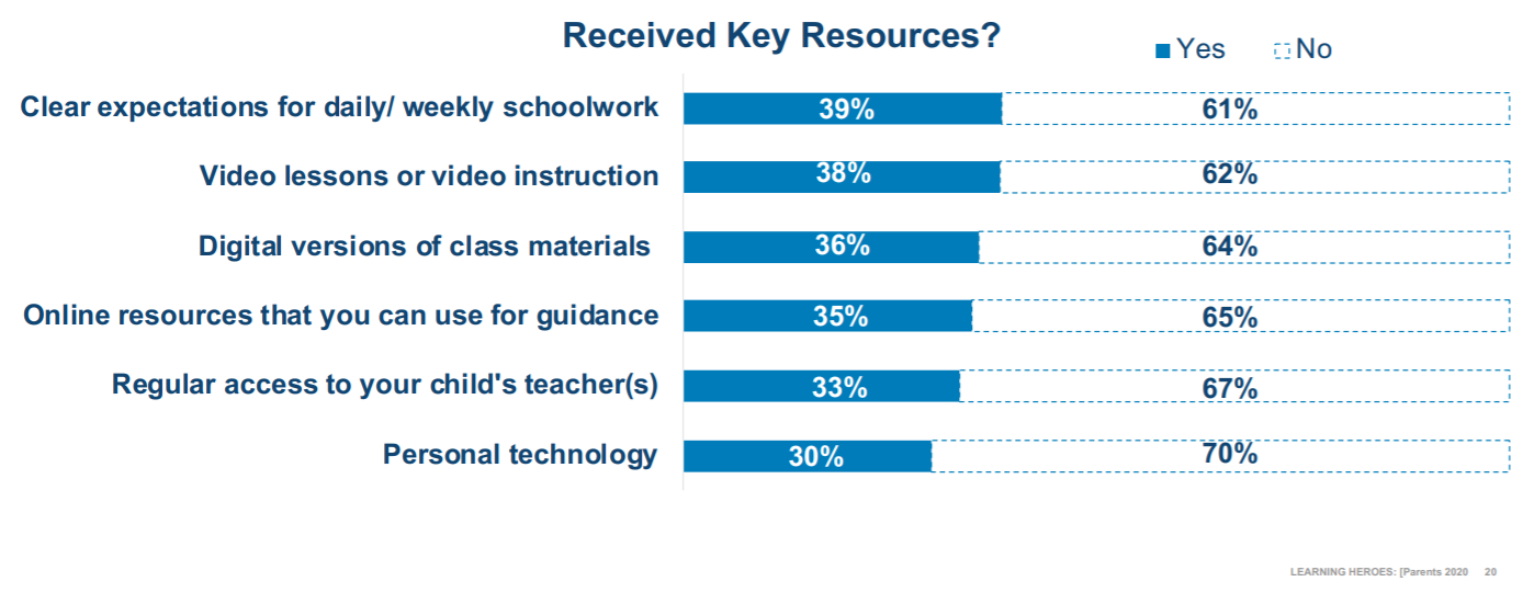 Survey Results from parents about the current state of online learning.