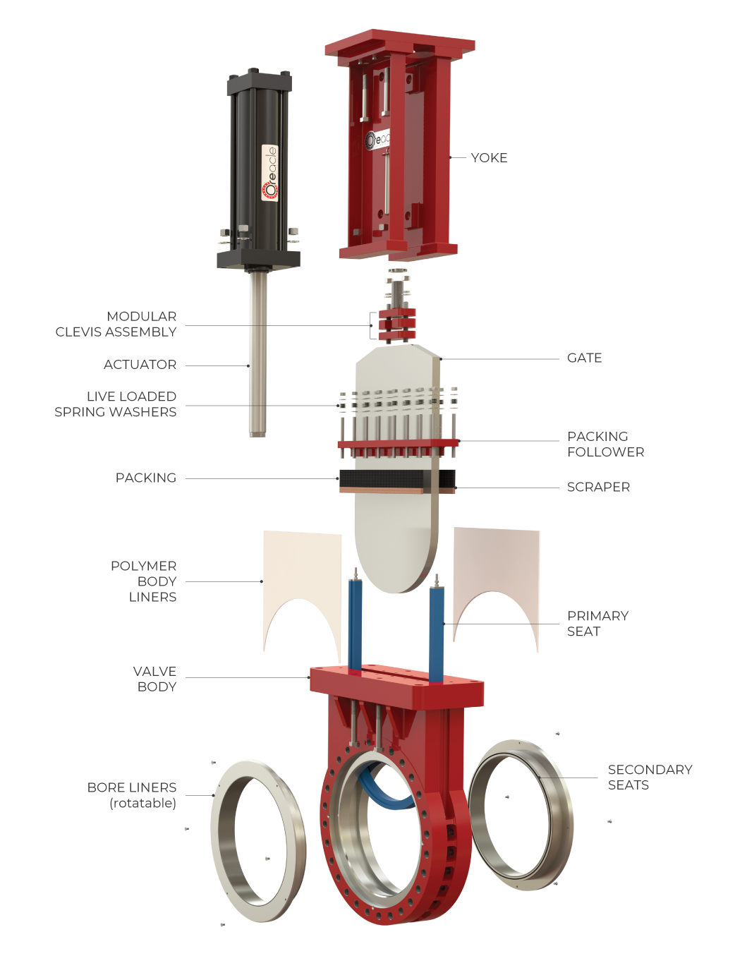 Parts breakdown of an Oreacle knife gate valve