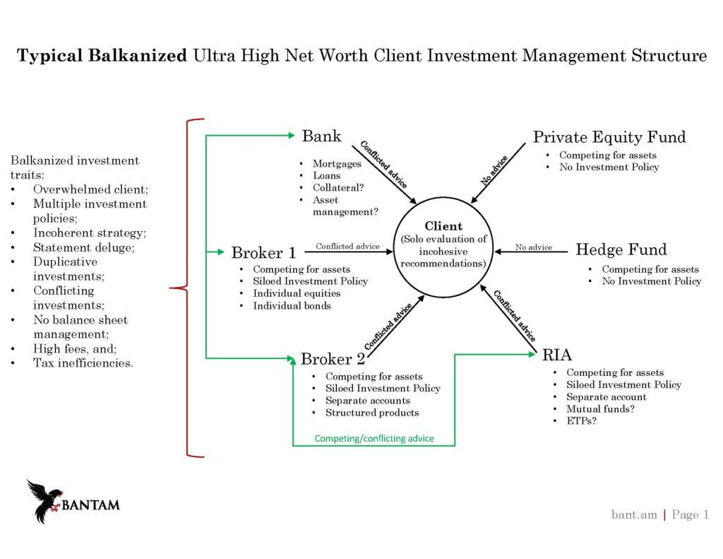 Balkanized attorney chart