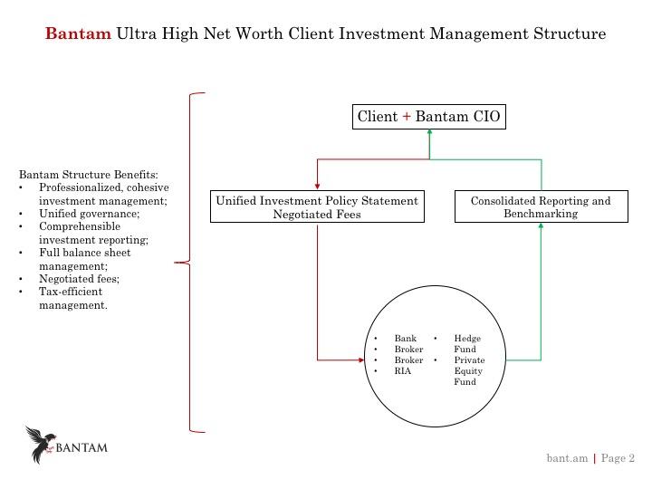 Bantam CIO chart