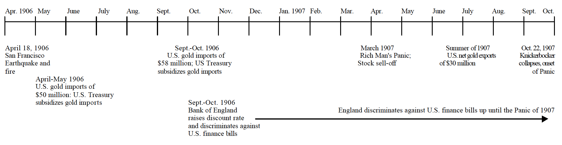 bantam inc jack duval timeline of san francisco earthquake fire and the panic of 1907