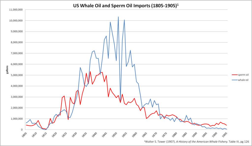bantam inc jack duval multi-family office enviromental risk - US_Whale_Oil_and_Sperm_Oil_Imports_(1805-1905)