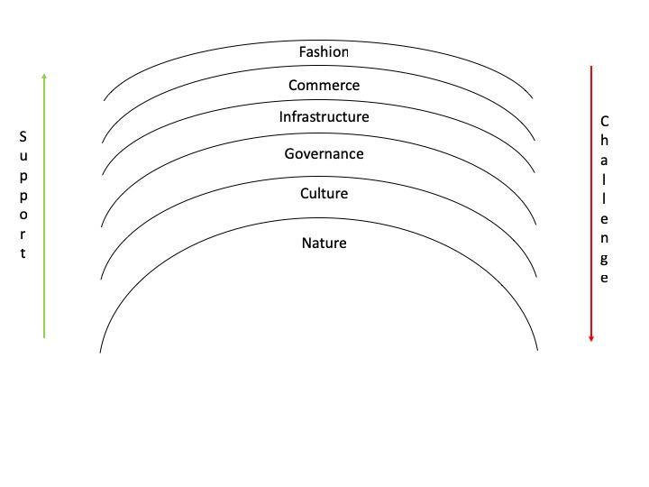 bantam inc jack duval UNHW MFO OCIO Manhattan - Pace Layering Model graphic