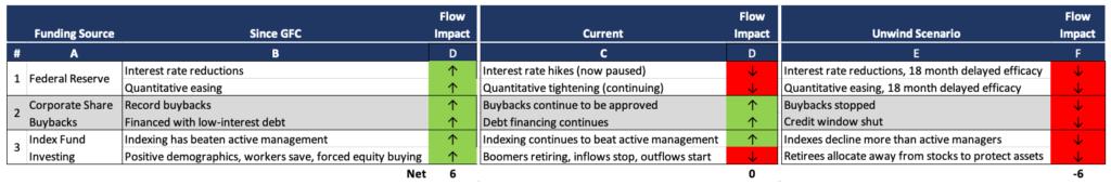 bantam inc jack duval multi family office manhattan new york ultra high net worth - participant ponzi fund flows table