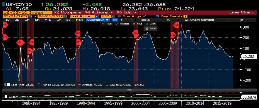 bantam inc jack duval multi family office new york manhattan ultra high net worth yield curve steepness v. economic recession