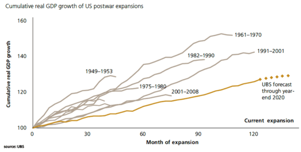 bantam inc. jack duval mfo multi-family office manhattan new york - economic expansion chart