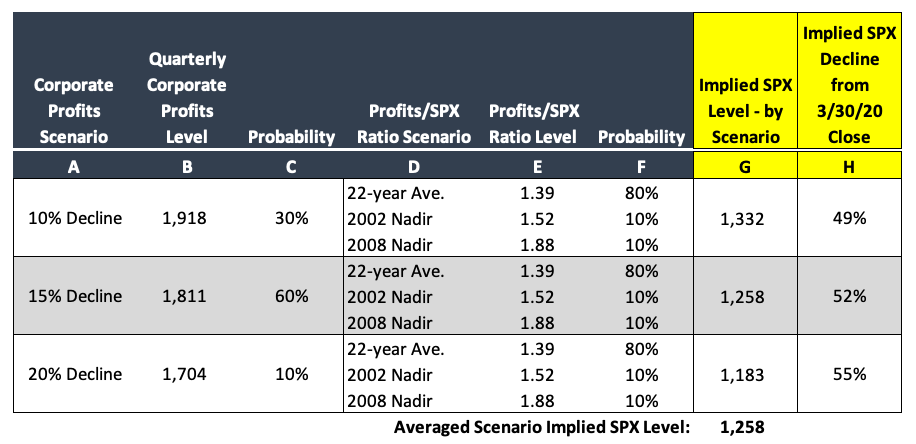bantam inc. jack duval multi-family office new york - profit decline scenarios table