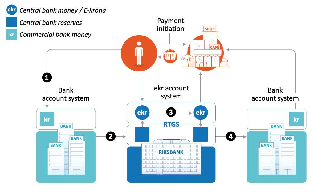 bantam inc jack duval private investment office manhattan new york - riksbank cbdc transaction chart