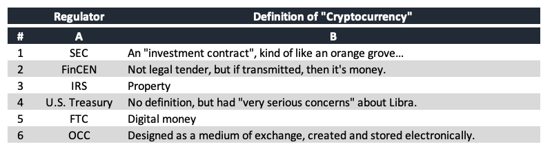 bantam inc. jack duval private investment office ultra high net worth manhattan new york - table of regulators definitions of cryptocurrency