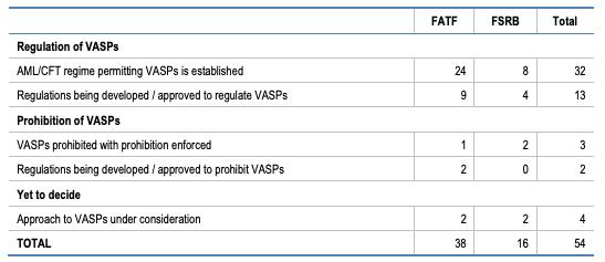 bantam inc. jack duval private investment office ultra high net worth manhattan new york - table of VASP regulation