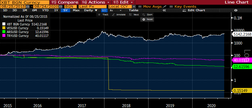 Bitcoin versus Bolivar, Lira, and Peso chart