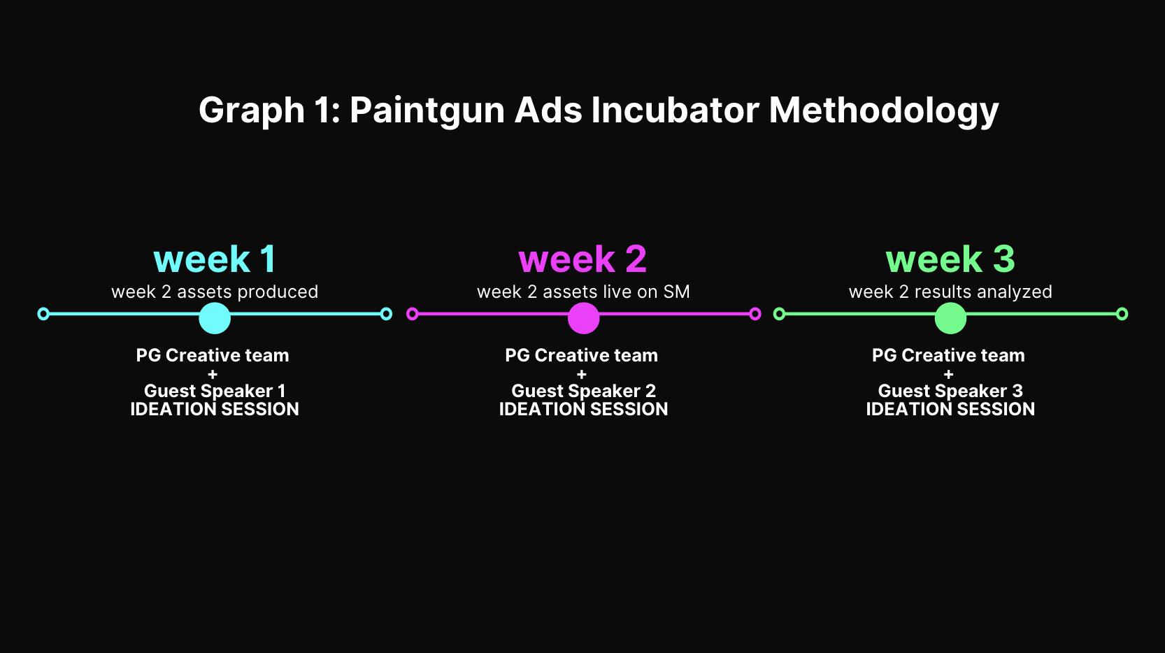 Paintgun Ads Incubator Methodology