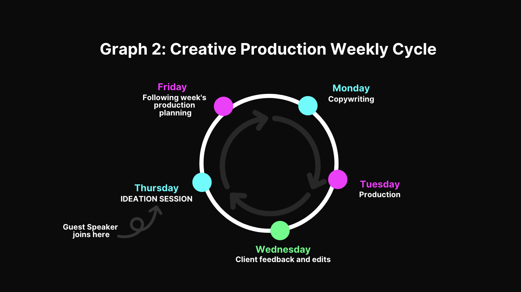 Creative Production Weekly Cycle