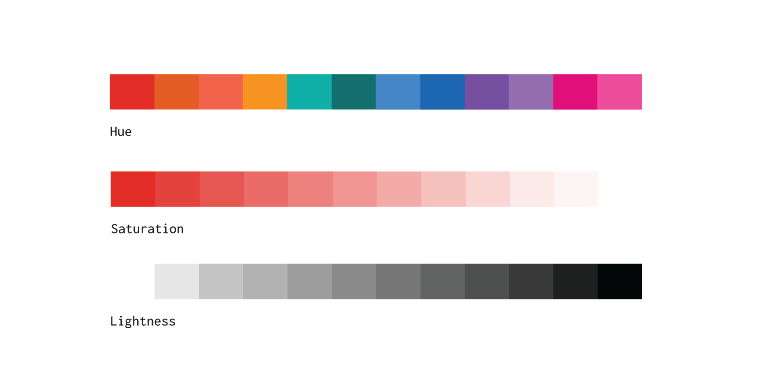Visual: examples of Hue, Saturation, and Lightness