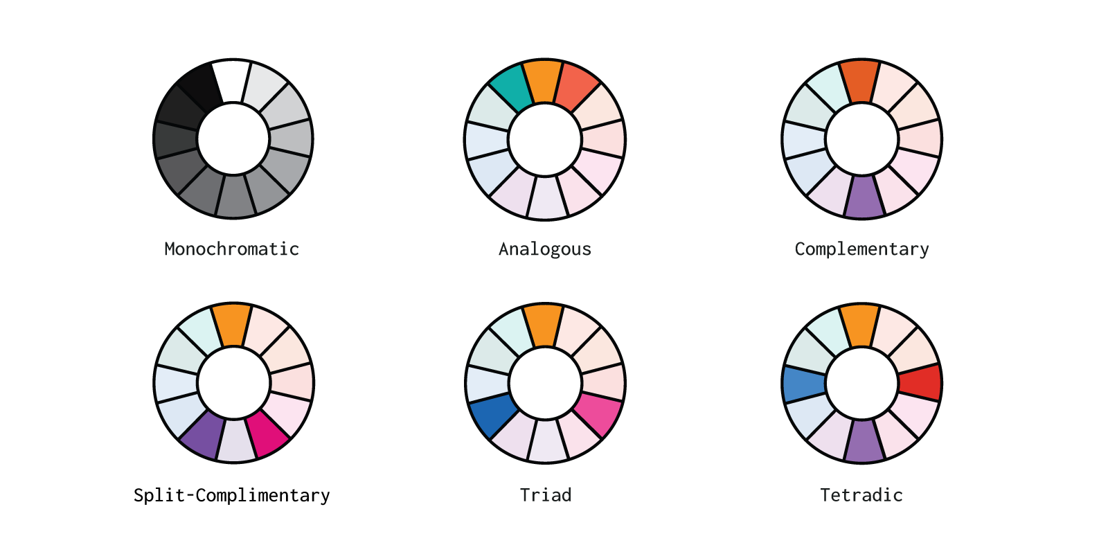 six different types of color pairings shown in color wheels, monochromatic, analogous, complementary, split-complimentary, triad, and tetradic