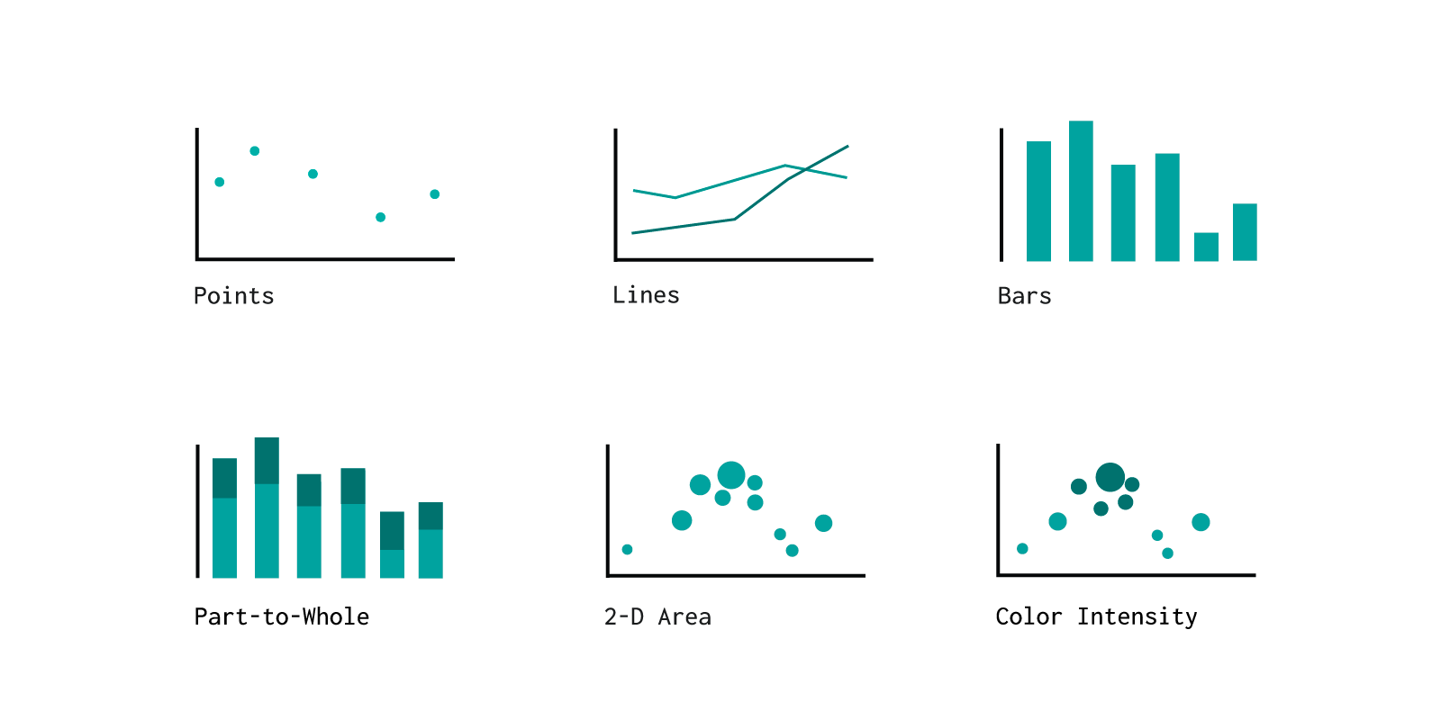 six different graphs all using monochromatic color schemes
