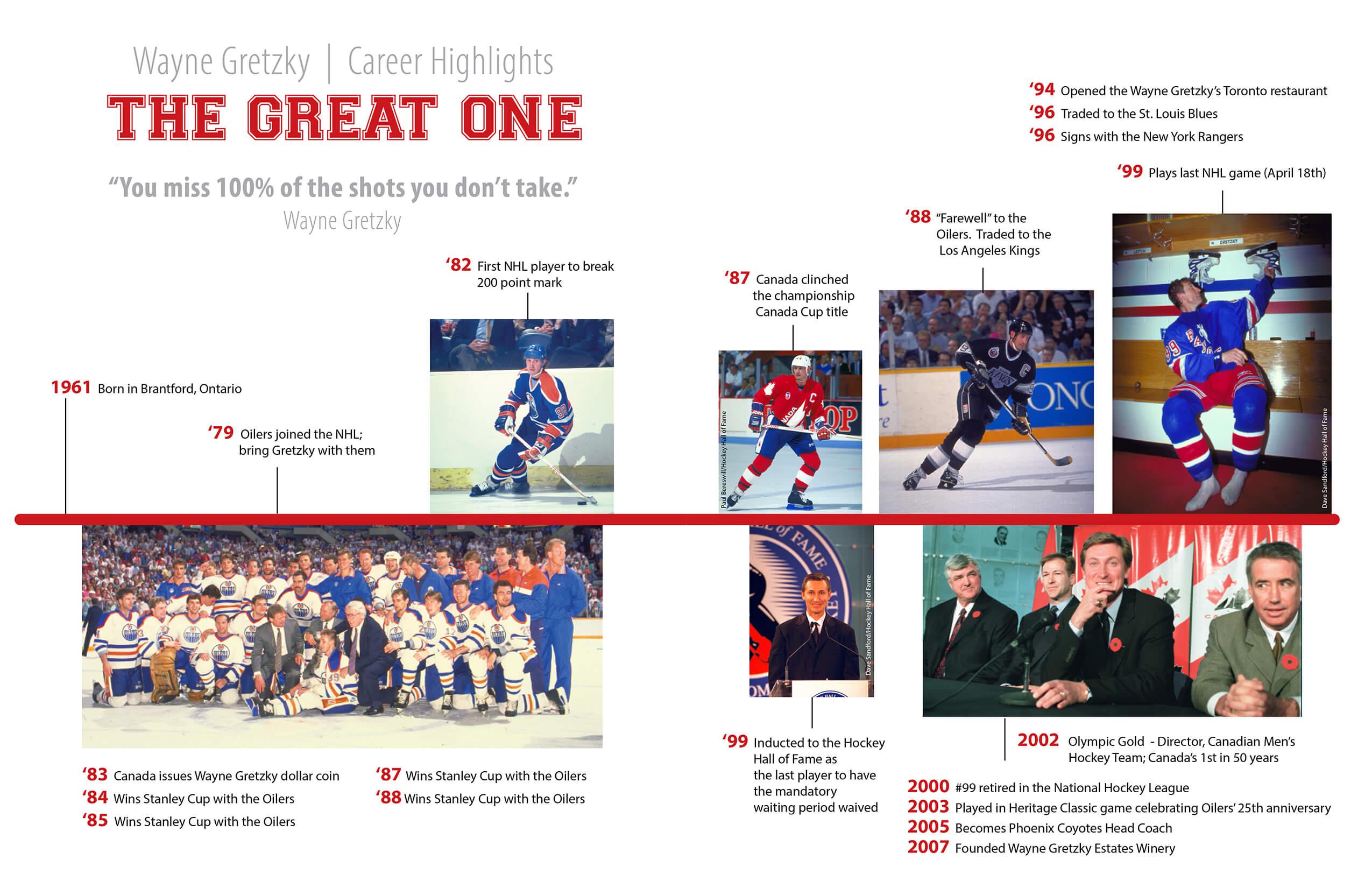 Career Highlights, Wayne Gretzky
