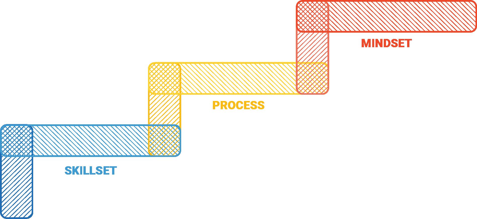 Graphic of mindset built on process, built on skillset steps