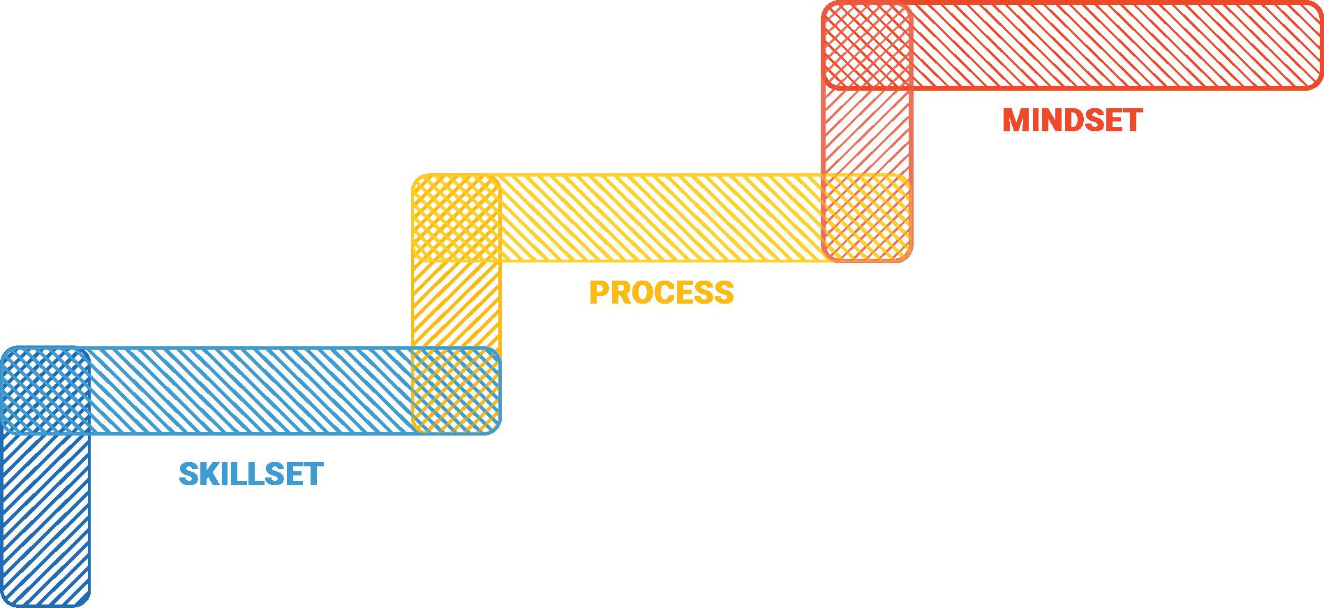 Skillset Process Mindset as stepping stones