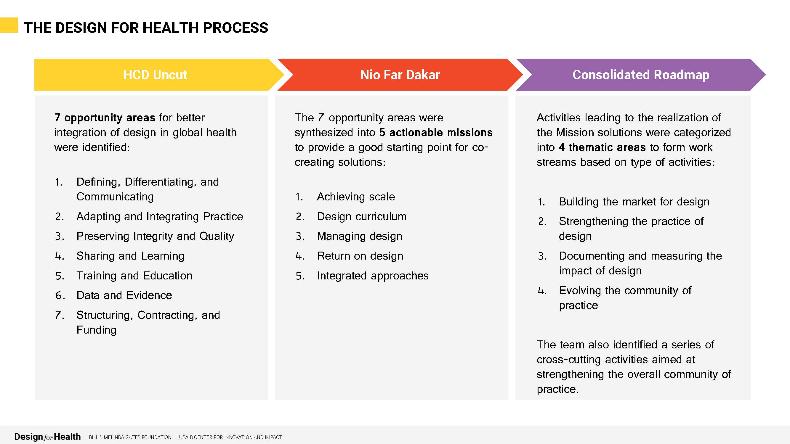 Preview of Design for Health Roadmap document