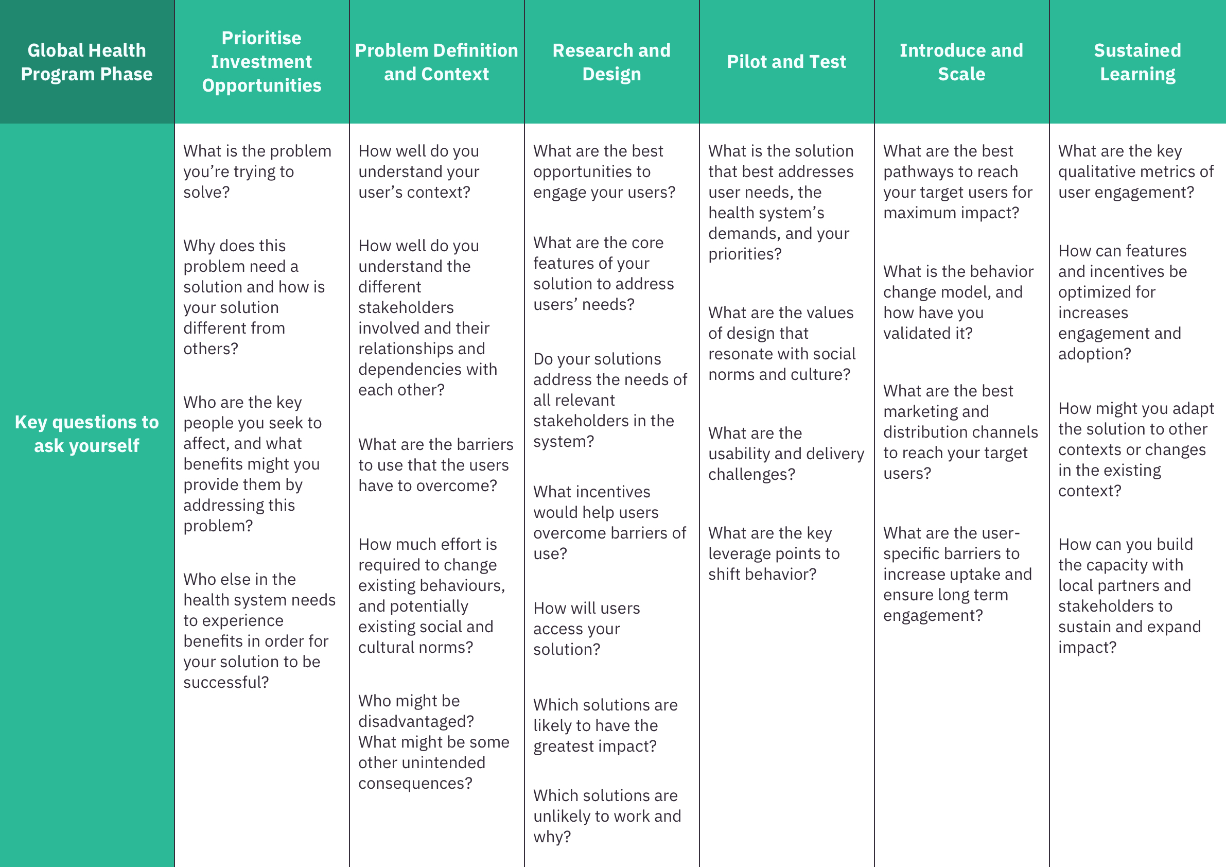 Matrix showing key questions to ask yourself at the different phases of a global health program