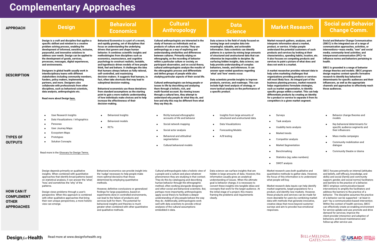 Preview of PDF Document entitled Complimentary Approaches