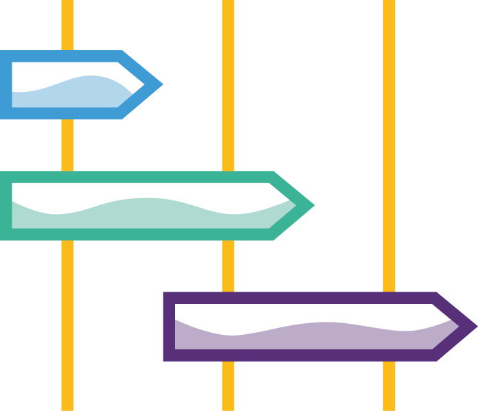 InteracDesign as an End-to-End Process Icon: 3 signposts, all are filled in