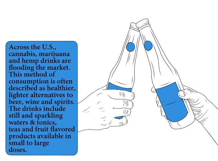 marijuana beverages