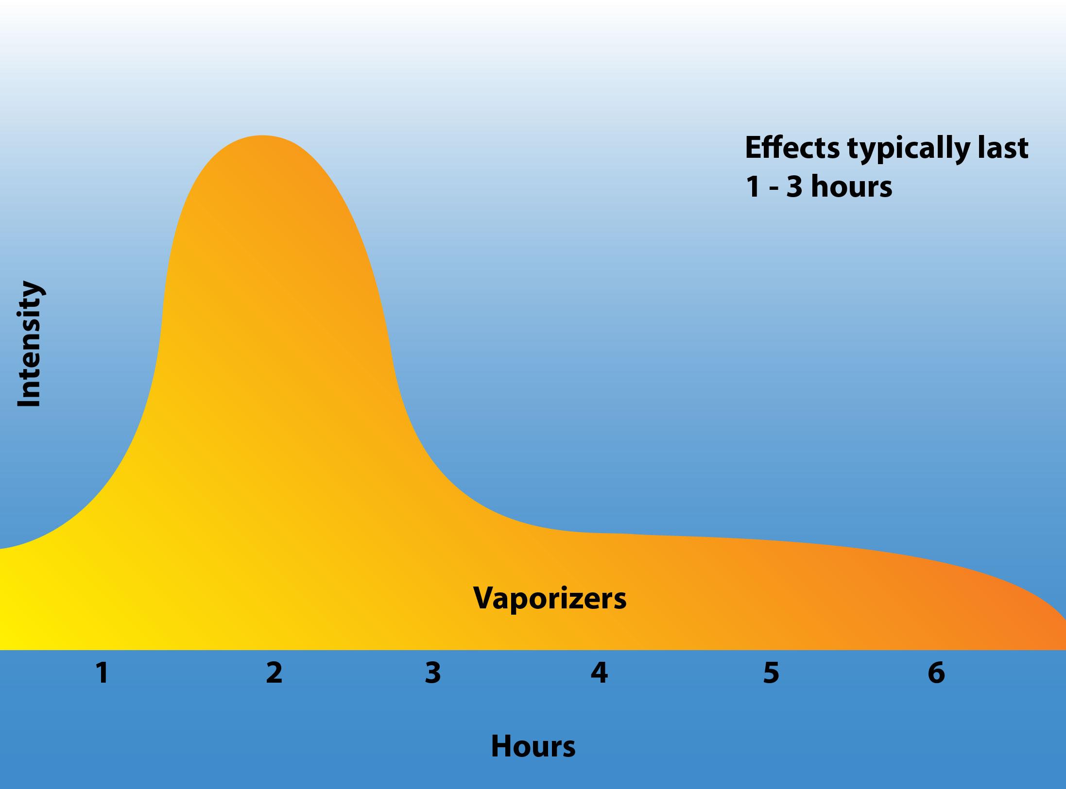 the best marijuana vaporizers