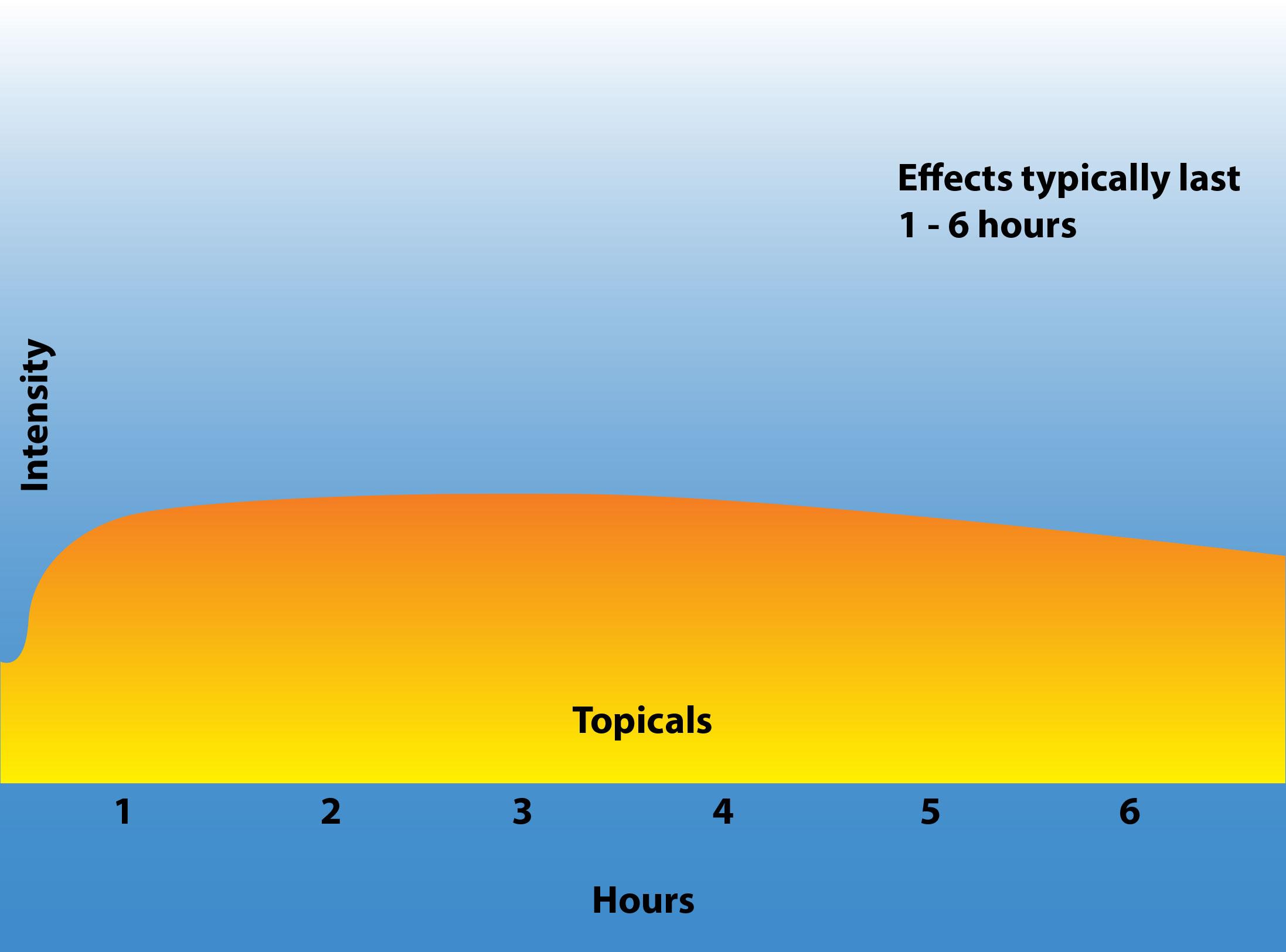 Marijuana topicals duration of effect