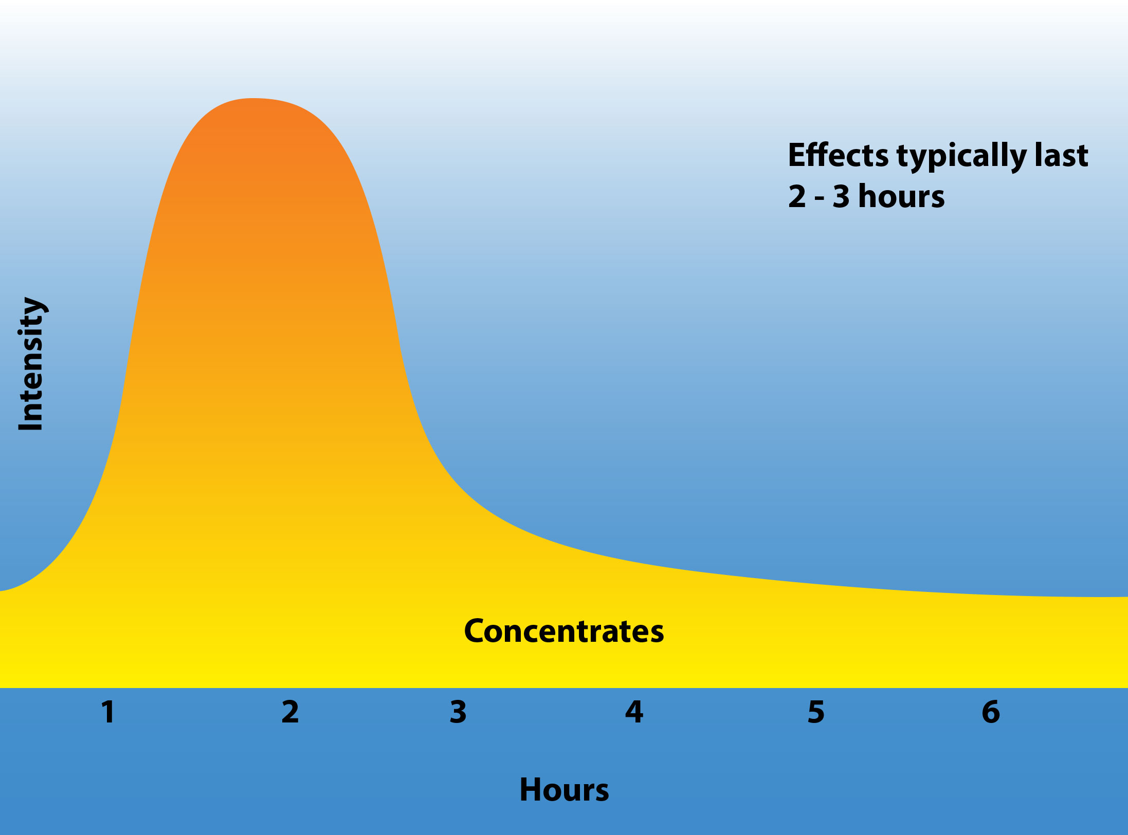 Marijuana concentrate duration of effect