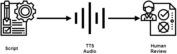 How we process a Script into TTS and review it