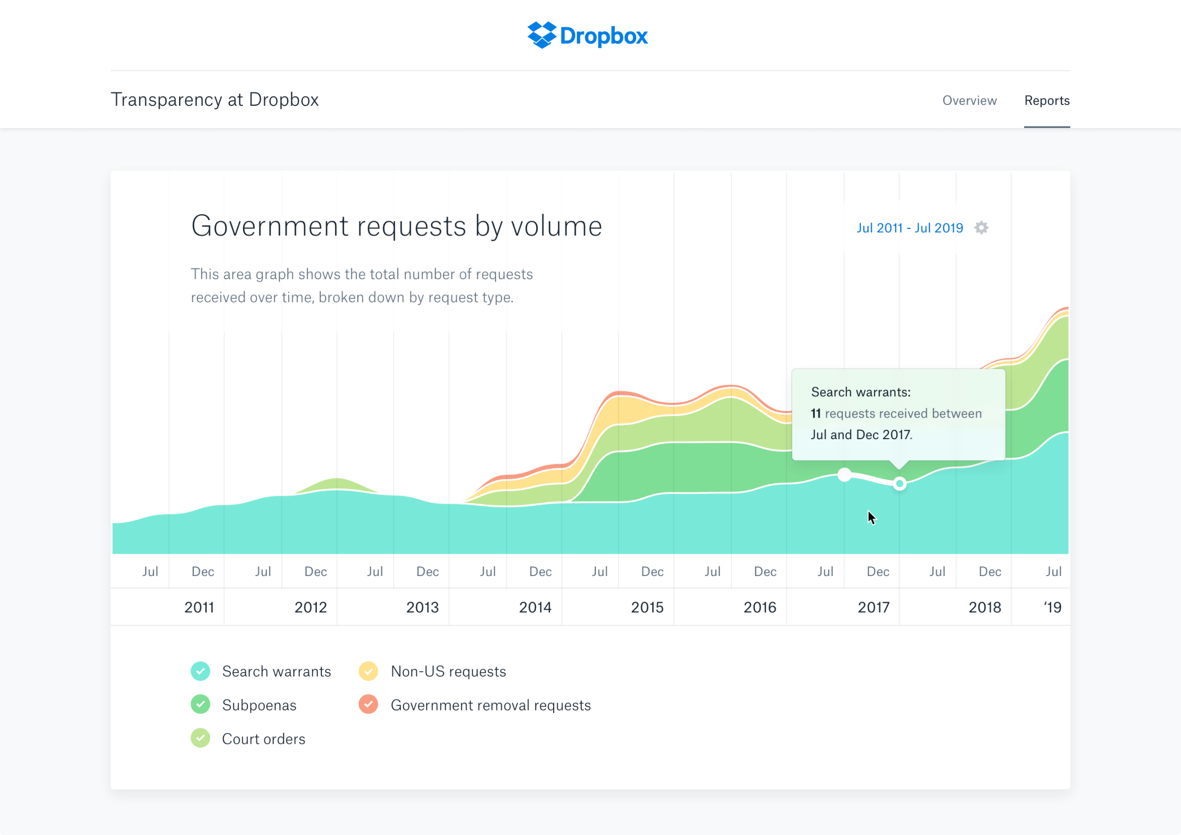 Transparency Reports - Volume