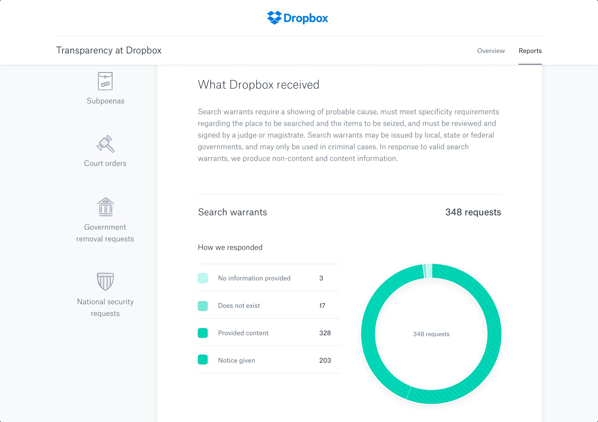 Transparency Reports - Breakdown