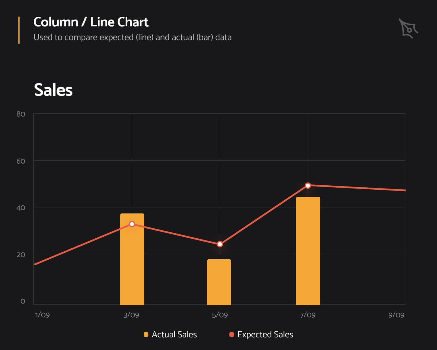 Column/line chart