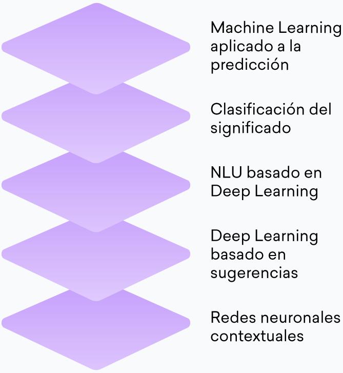 Diferentes tecnologías de inteligencia artificial utilizadas por las soluciones de servicio al cliente de Aivo.