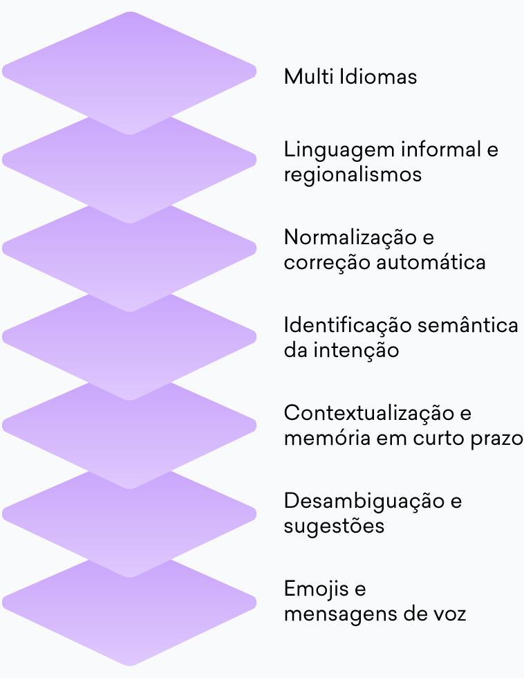 Diferentes tecnologias de inteligência artificial usadas pelas soluções de atendimento ao cliente da Aivo.