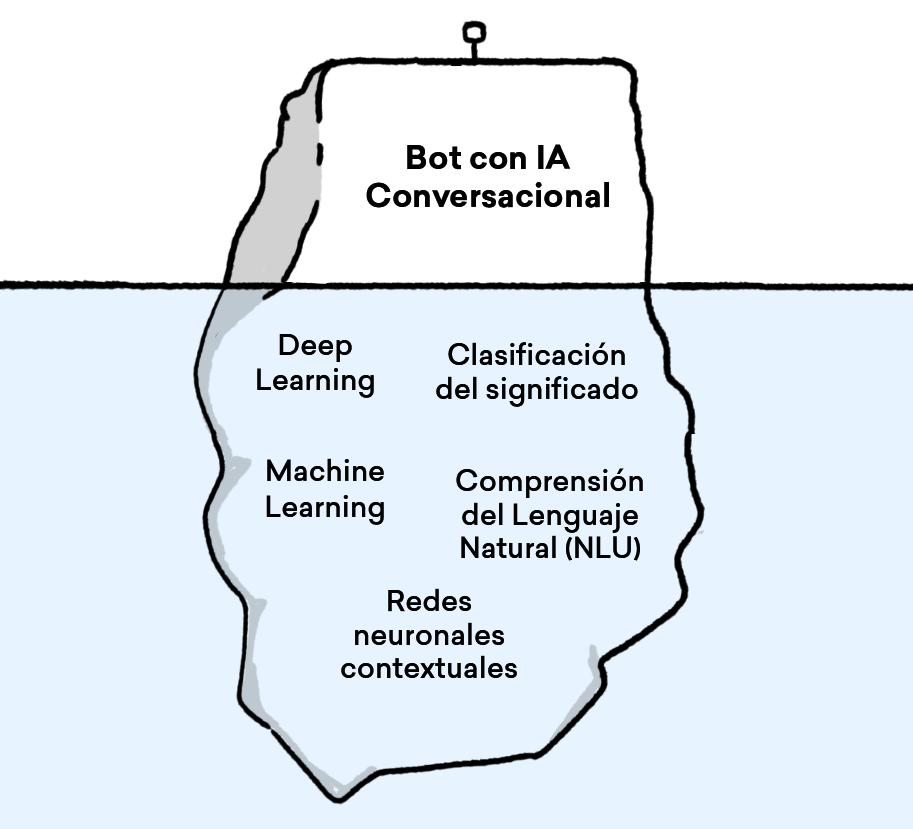 El motor conversacional de Aivo cuenta con tecnologías como Machine Learning, Deep Learning y redes neuronales contextuales.