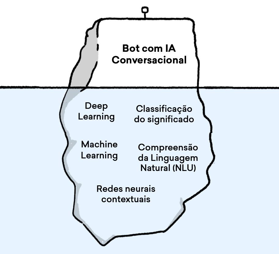 O motor conversacional da Aivo possui tecnologias como Machine Learning, Deep Learning e redes neurais contextuais.