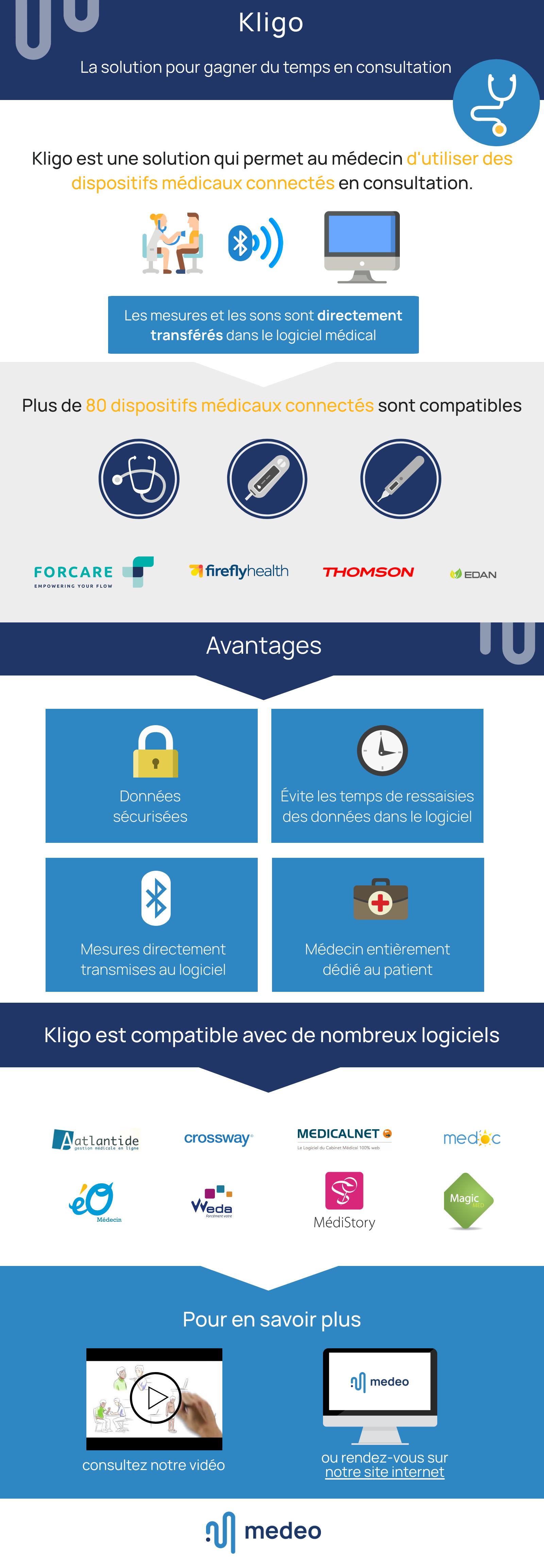 Infographie : Kligo, la solution pour gagner du temps
