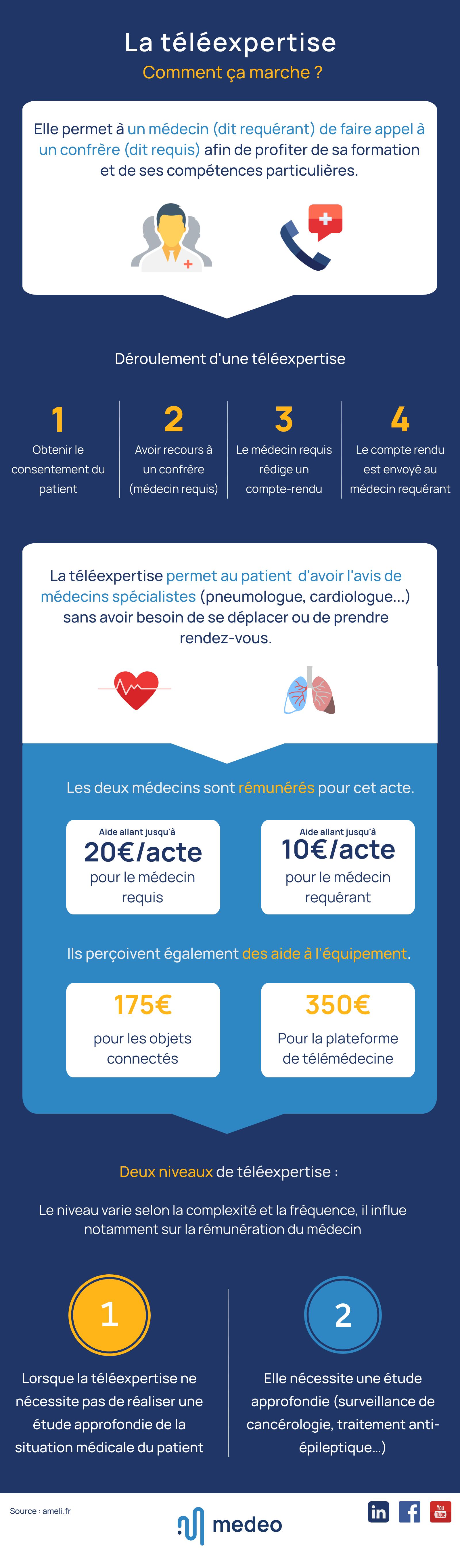 Infographie : La téléexpertise, comment ça marche ?