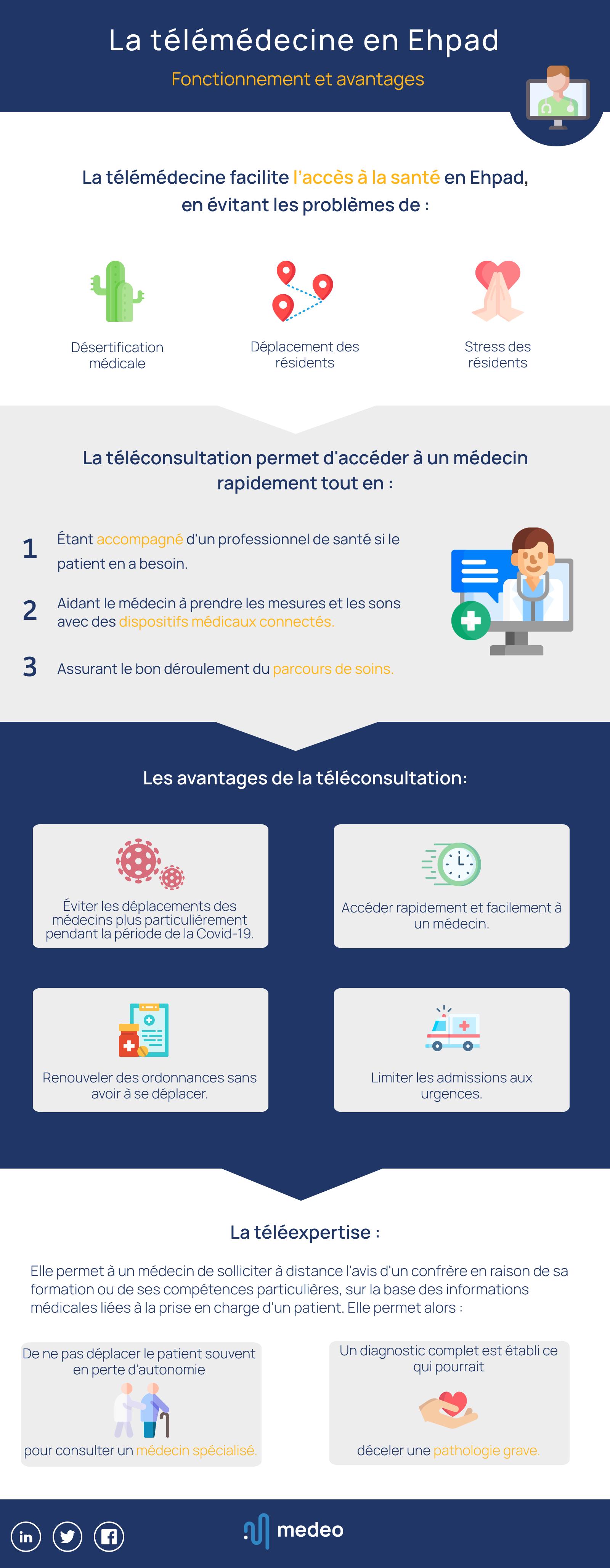 Infographie : la téléconsultation en Ehpad