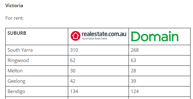 Number of listings per suburb