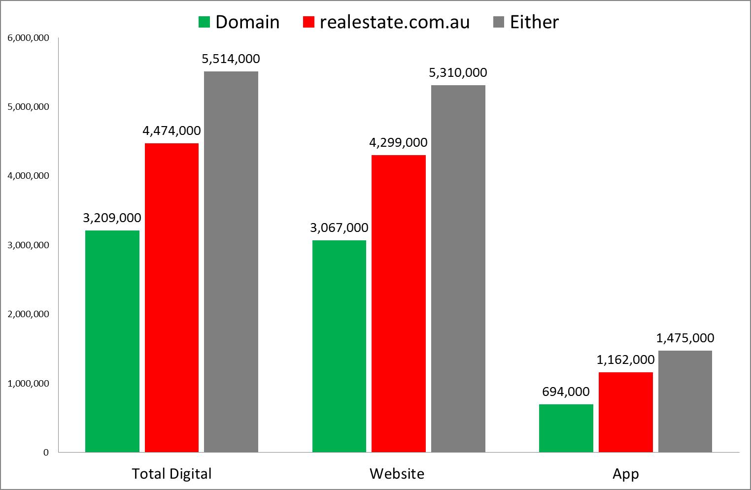 REA vs Domain